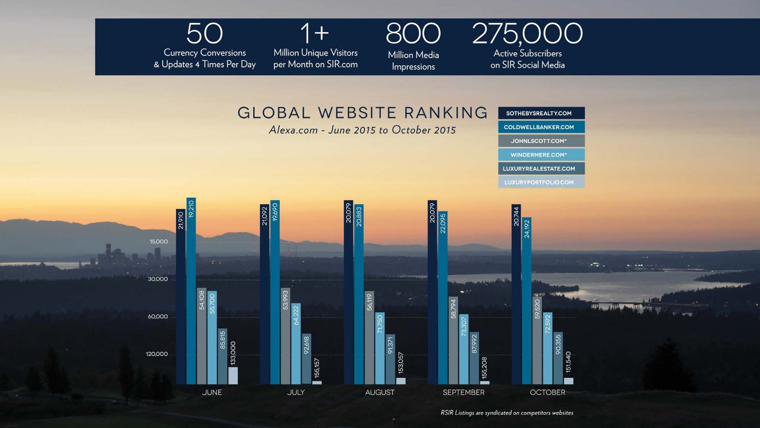 Above: Andrea Savage Shared a Graph of Global Website Rankings, Indicating High Traffic Volume for SIR.com